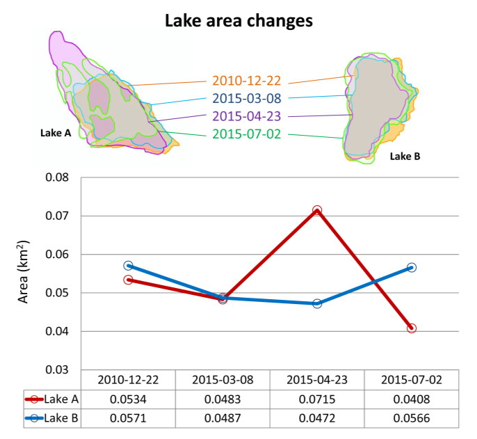 Fig.4: Temporal area changes of Lake A and B.