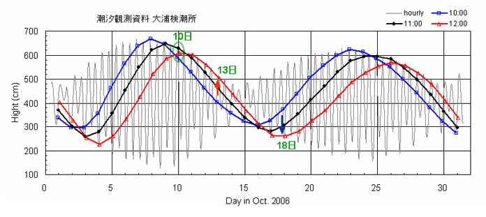 Fig.2. Tide level at Oura station (height from a base level)