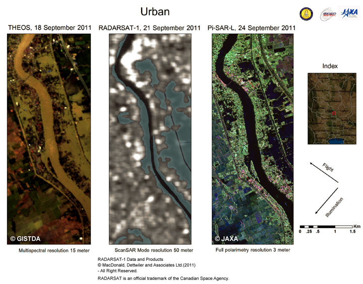 Fig.2 Comparison of flood monitoring by THEOS, RADARSAT and Pi-SAR-L imagery.