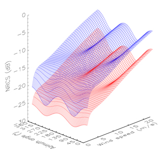 Fig. 3 3D views of the L-band model function at (blue) 30 and (red) 40 degree incidence angles.