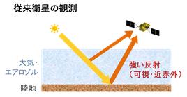 波長域の違いによる観測概念図