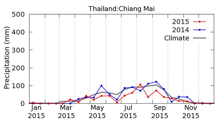 タイ チェンマイにおけるGSMaP降水量の時系列グラフ(赤が2015年、青が2014年、灰色が平年値)