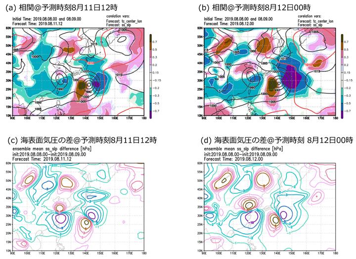 (a) 2019年8月11日12時と(b) 2019年8月12日00時における台風中心位置の経度と海面気圧の相関(色塗)と全メンバーの平均海面気圧(等値線)。赤の等値線は太平洋高気圧の縁を示す。初期時刻2019年8月8日00時と2019年8月9日00時によって予測された(c) 2019年8月11日12時と(d) 2019年8月12日00時における海面気圧の差。
