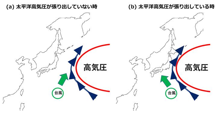 台風進路予測と太平洋高気圧の関係を示す概念図