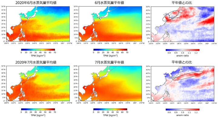 水循環変動観測衛星「しずく」によって観測された2020年6月(上段)と7月(下段)における積算水蒸気量の2020年平均値(左)、平年値(中央、2012-2019年の期間の月平均値)および平年値からの偏差の割合(右)